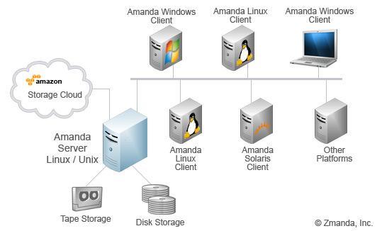 zmanda backup server